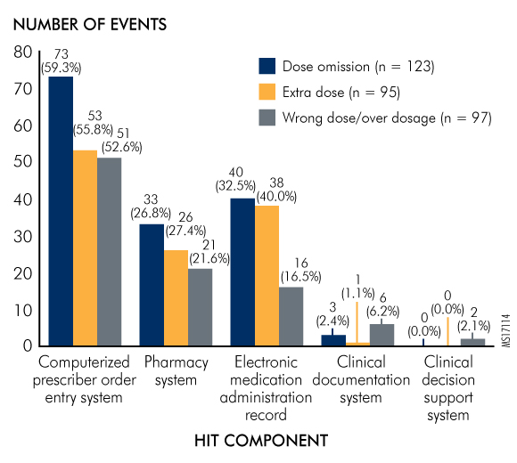 Figure 5. HIT Components Involved in Most Common Event Types of HIT-Related Medication Errors
