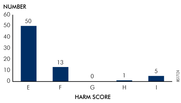 Figure 2. Intoxication Events Reported as Serious Events By Harm Score (N = 69)