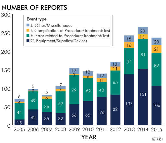 Figure 2. Number of Bioburden Reports by Event Type