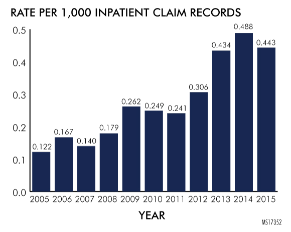 Figure 3. Rate of Bioburden per 1,000 Inpatient Claim Records