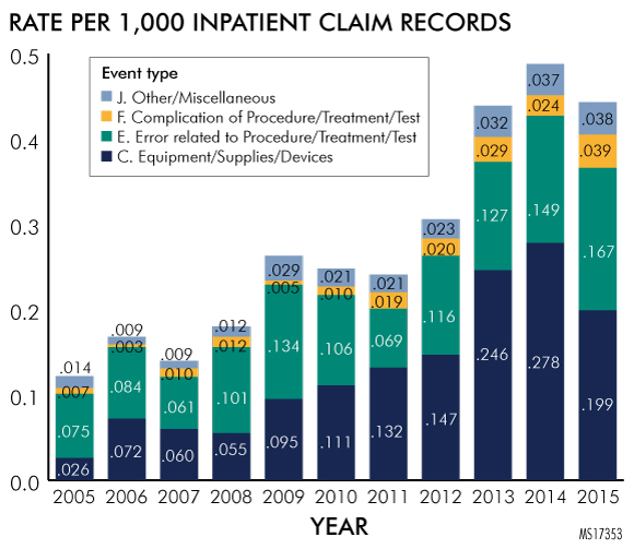 Figure 4. Rate of Bioburden per 1,000 Inpatient Claim Records, by Event Type
