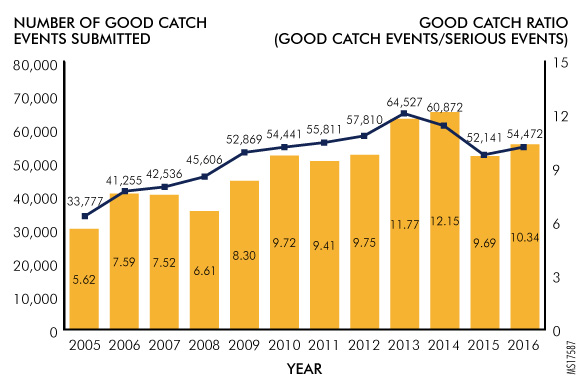 Figure. Good Catch Events versus Serious Events, with Good Catch Ratio, 2005-2016
