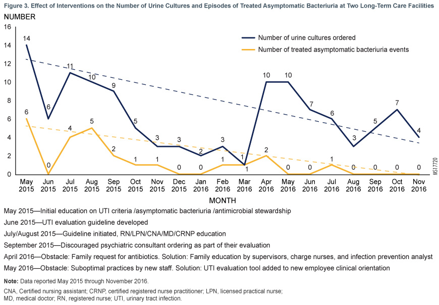 Figure 3. Effect of Interventions on the Number of Urine Cultures and Episodes of Treated Asymptomatic Bacteriuria