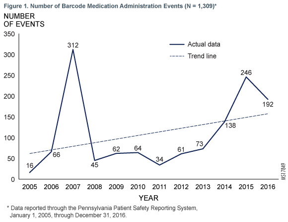 Figure 1. Number of Barcode Medication Administration Events (N = 1,309)