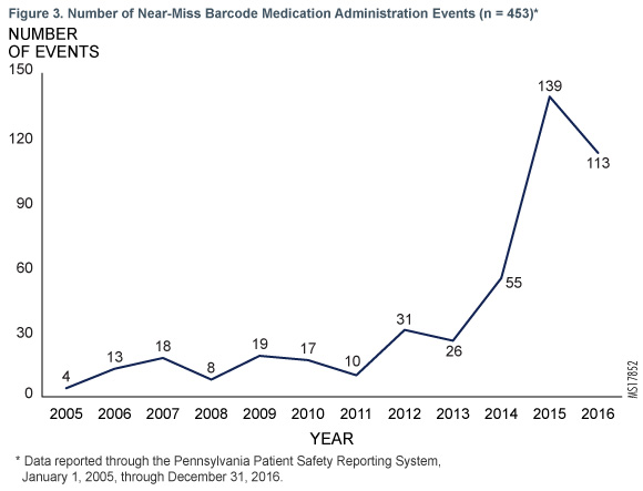 Figure 3. Number of Near-Miss Barcode Medication Administration Events (n = 453)