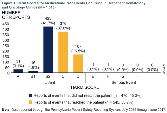 Figure 1. Harm Scores for Medication-Error Events Occuring in Outpatient Hematology and Oncology Clinics