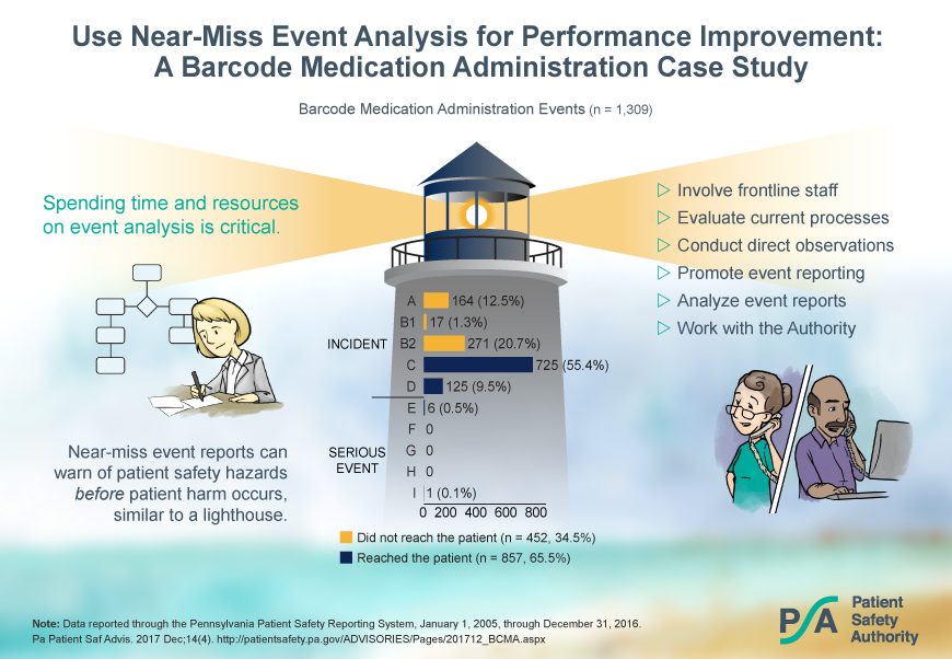 Visual Abstract: Use Near-Miss Event Analysis for Performance Improvement: A Barcode Medication Administration Case Study