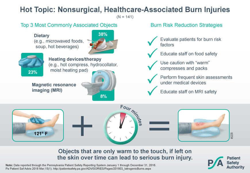Visual Abstract - Hot Topic: Nonsurgical Healthcare-Associated Burn Injuries