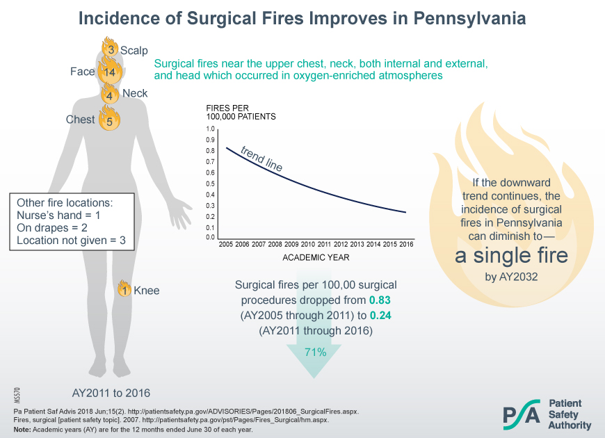 Incidence of Surgical Fires Improves in Pennsylvania