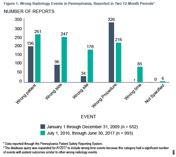 Figure 1. Wrong Radiology Events in Pennsylvania, Reported in Two 12-Month Periods