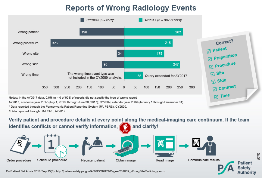 Reports of Wrong Radiology Events