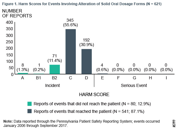 Figure 1. Harm Scores for Events involving Alteration of Solid Oral Dosage Forms (N = 621)