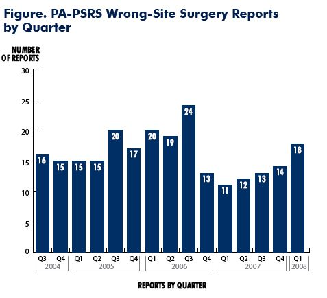 Figure. PA-PSRS Wrong-Site Surgery Reports by Quarter