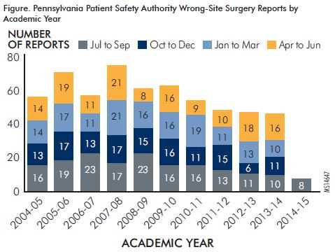 Figure. Pennsylvania Patient Safety Authority Wrong-Site Surgery Reports by Academic Year