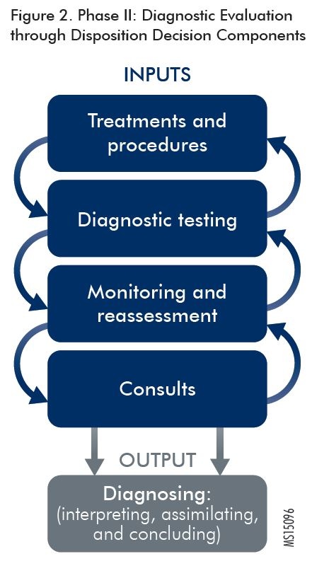 Patient Flow in the ED: Phase II—Diagnostic Evaluation