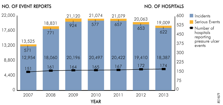 ​Figure. Pressure Ulcer Events Reported to the Pennsylvania Patient Safety Authority, by Level of Harm, 2007 through 2013