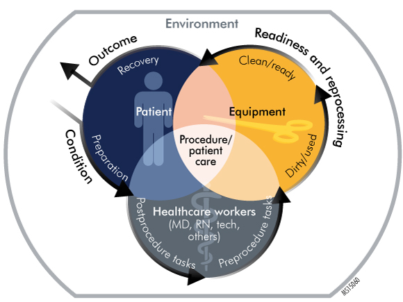 Figure. Ergonomic Factors and the Continuum of Care Delivery