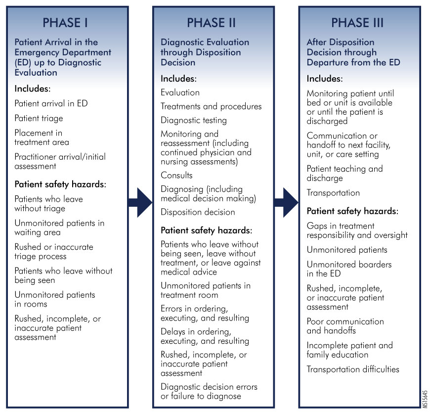 Figure 1. Emergency Department Flow Phases