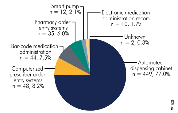 Figure 3. Technologies Overridden in Events Involving Overrides, as Reported to the Pennsylvania Patient Safety Authority