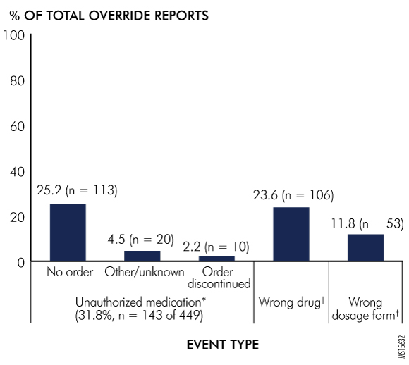 Figure 4. Common Event Types of Reports Involving Overrides of Automated Dispensing Cabinets
