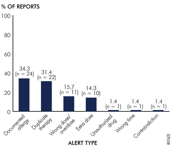 Figure 5. Types of Alerts Overridden in Computerized Prescriber Order Entry and Pharmacy Computer Systems