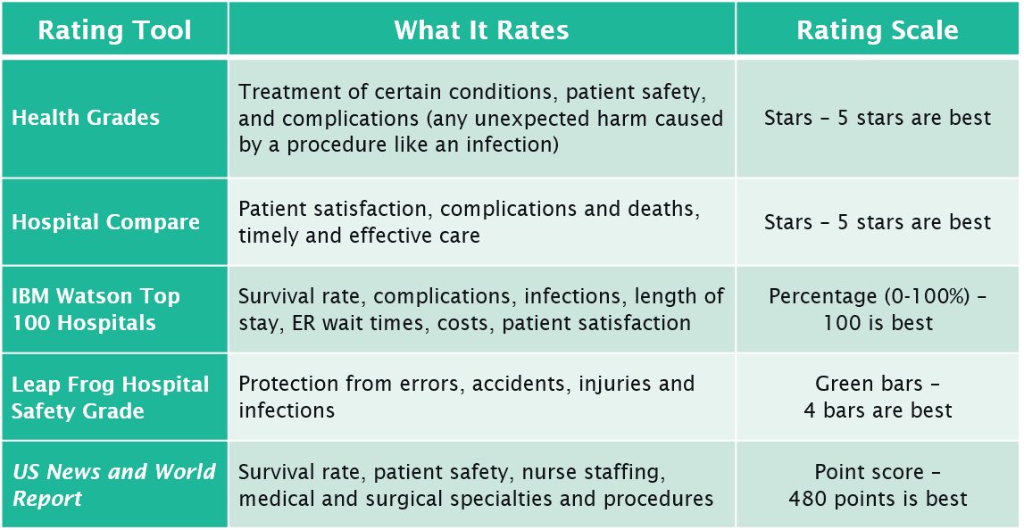 Hospital.Ratings.Table.png