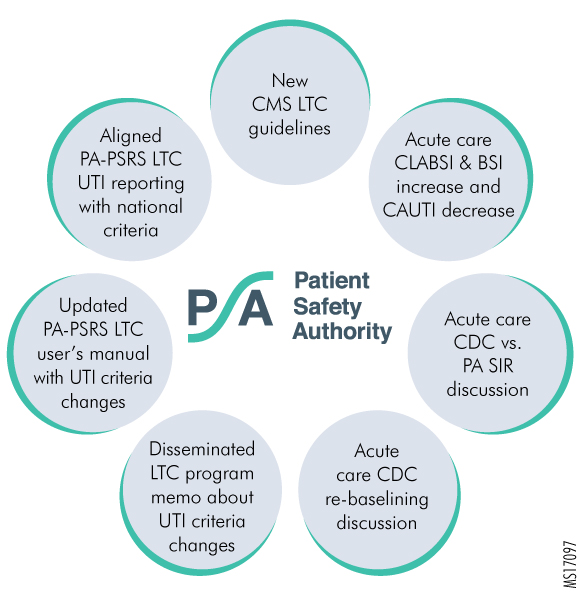 Figure 2. HAI Advisory Panel Activities