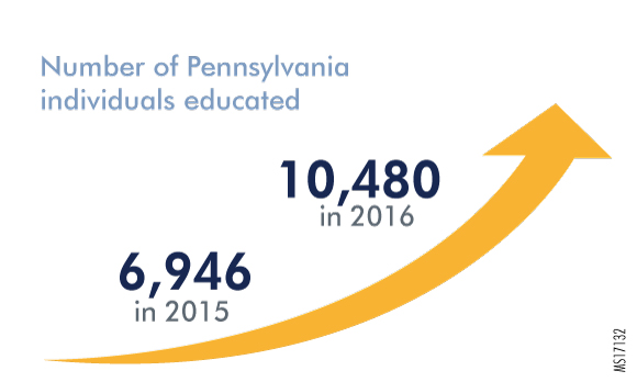 Number of Pennsylvania Individuals Educated