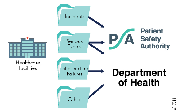 Figure 1. Submission of PA-PSRS Reports