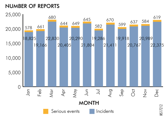Figure 2. Number of Reports Submitted through PA-PSRS in 2016, Acute-Care Facilities