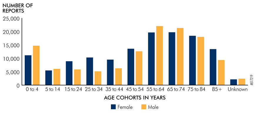 Figure 12. Number and Percentage of Reports Submitted by Age Cohort and Gender, 2016