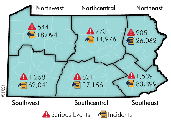 Figure 19. Number of Serious Event and Incident Reports from Hospitals by Region, 2016
