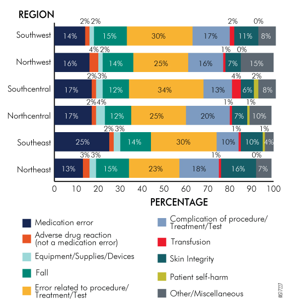 Figure 23. Percentage of Reports Submitted by Hospitals per Event Type by Region, 2016