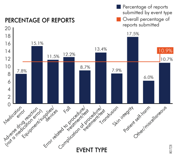 Figure 24. Reports Submitted by Hospitals per Event Type by Northeast Region, 2016