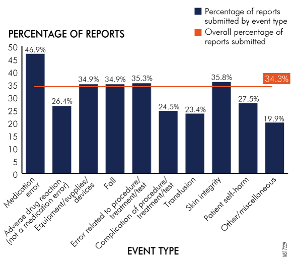 Figure 25. Reports Submitted by Hospitals per Event Type by Southeast Region, 2016