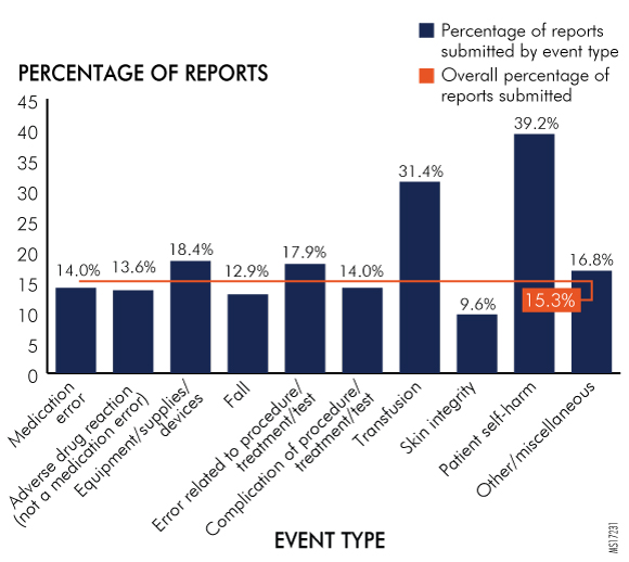 Figure 27. Reports Submitted by Hospitals per Event Type by Southcentral Region, 2016