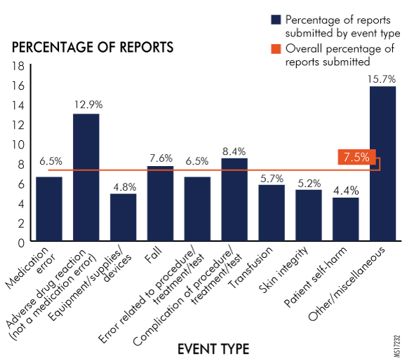 Figure 28. Reports Submitted by Hospitals per Event Type by Northwest Region, 2016