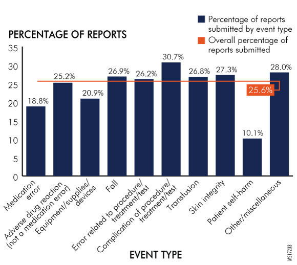 Figure 29. Reports Submitted by Hospitals per Event Type by Southwest Region, 2016