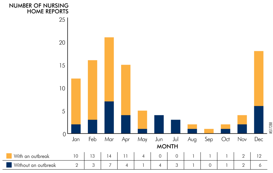 Figure 9. Norovirus Outbreaks by Month, 2016