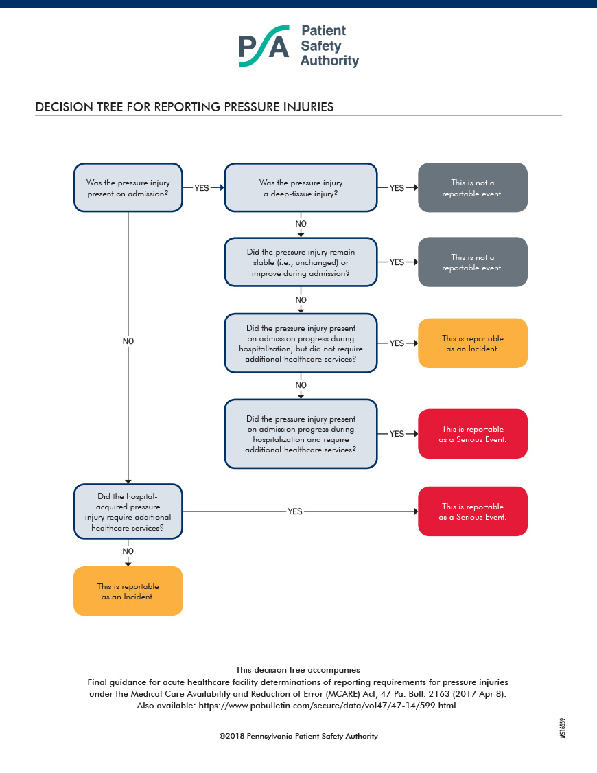 Decision Tree for Reporting Pressure Injuries