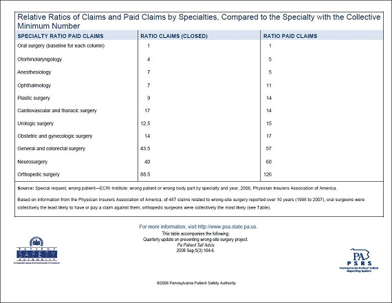 Relative Ratios of Claims and Paid Claims by Specialties, Compared to the Specialty with the Collective Minimum Number