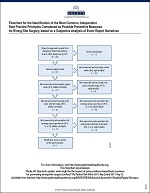 This flowchart illustrates the Pennsylvania Patient Safety Authority's subjective analysis of the possibility for each of 21 best practice principles to help prevent the wrong-site surgery.